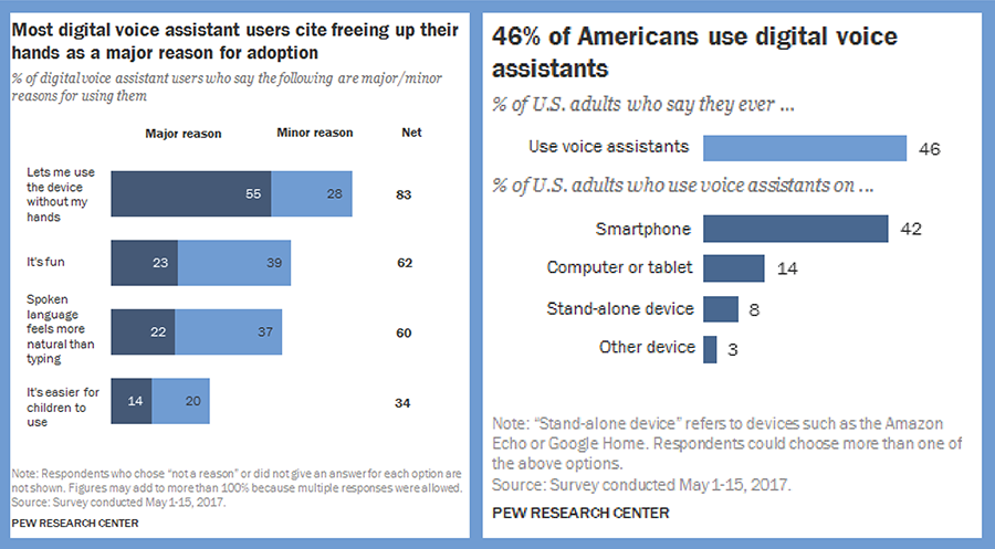 46 Percent of Americans Use Voice Assistants - Pew Research