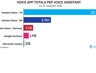 January 2018 Voice App Totals Per Voice Assistant