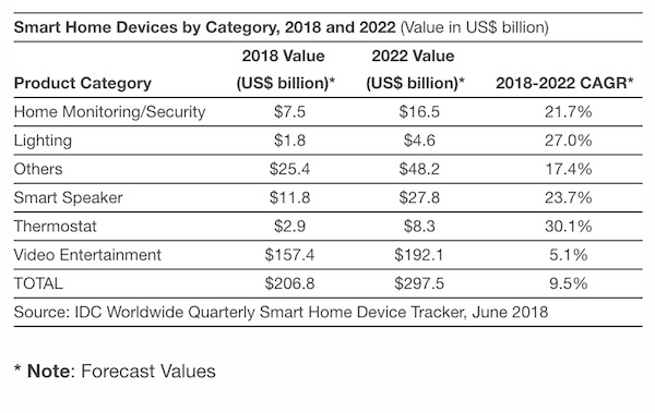 IDC Smart Speaker Revenue 2018 – FI