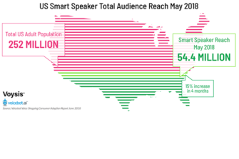 Smart Speaker Users Pass 50 Million in U.S. for the First Time