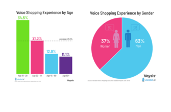Voice Shopper Demographics More Likely to be Young and Male