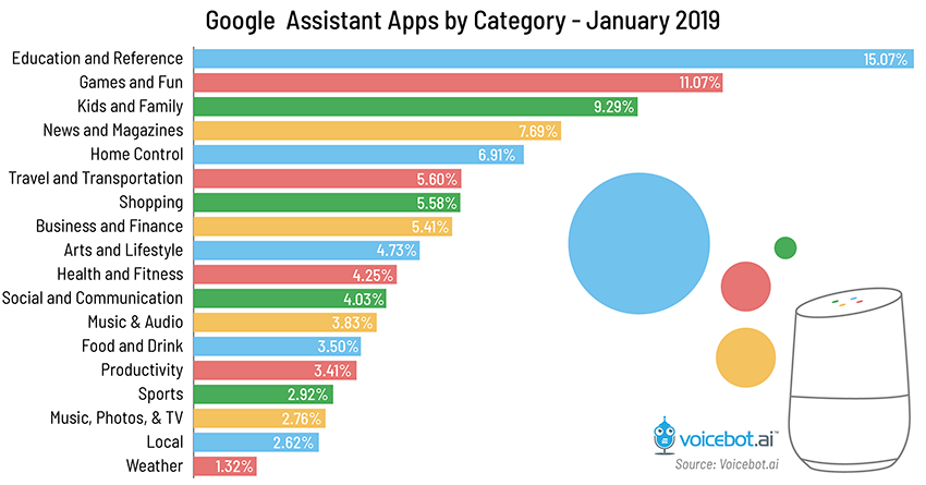 Voicebot Google-assistant-app-by-category-jan-2019-01 Voicebot Google-assistant-app-by-category-jan-2019-01 - Google-assistant-app-by-category-jan-2019-01 - Voicebot - Google-assistant-app-by-category-jan-2019-01 Voicebot Google-assistant-app-by-category-jan-2019-01 -