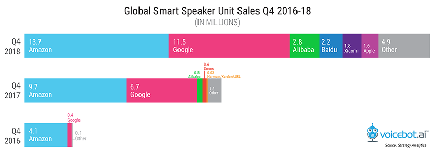 Amazon Increases Global Smart Speaker Sales Share in Q4 2018