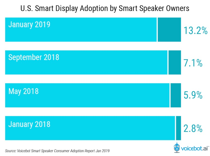 us-smart-display-adoption-by-smart-speaker-owners-01