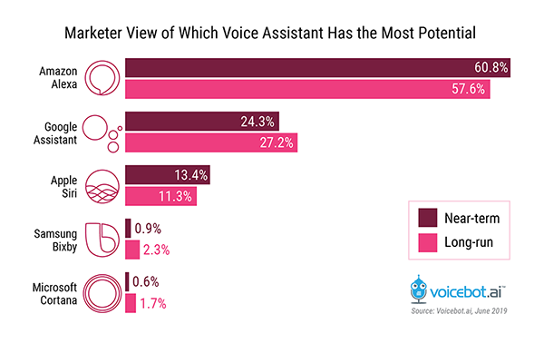 marketer-view-voice-assistant-most-potential-FI