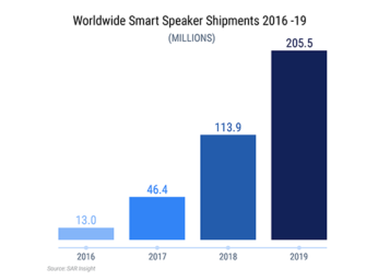 Smart Speaker Sales to Rise 35% Globally in 2019 to 92 Million Units, 15 Million in China, Growth Slows
