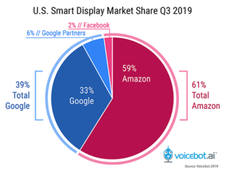 Amazon Continues to Lead in Smart Displays with 59% Share While Facebook Portal Only Tallies 2% Adoption Among Smart Speaker Users