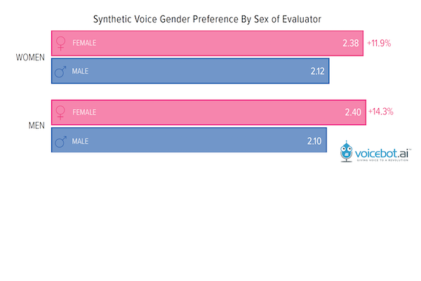 Voice Preference by Sex of the Evaluator – FI